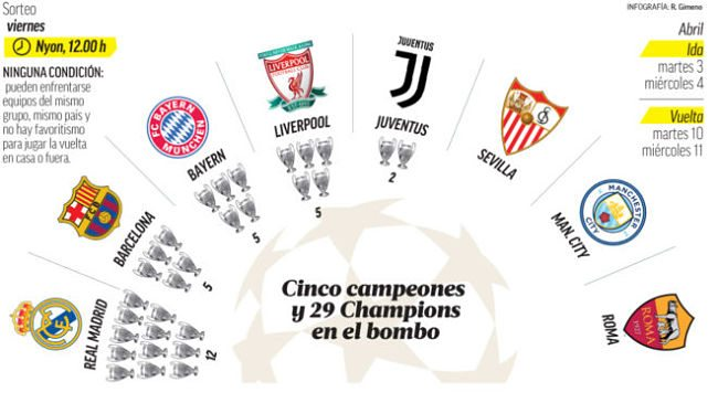 Cuartos de final de la Champions League