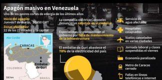 Apagones en Venezuela