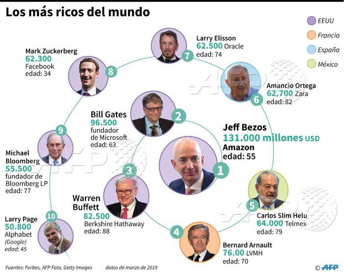 Los 10 más ricos