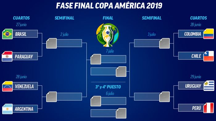 ANÁLISIS / Panorama de cuartos de final de la Copa América ... - photo#7