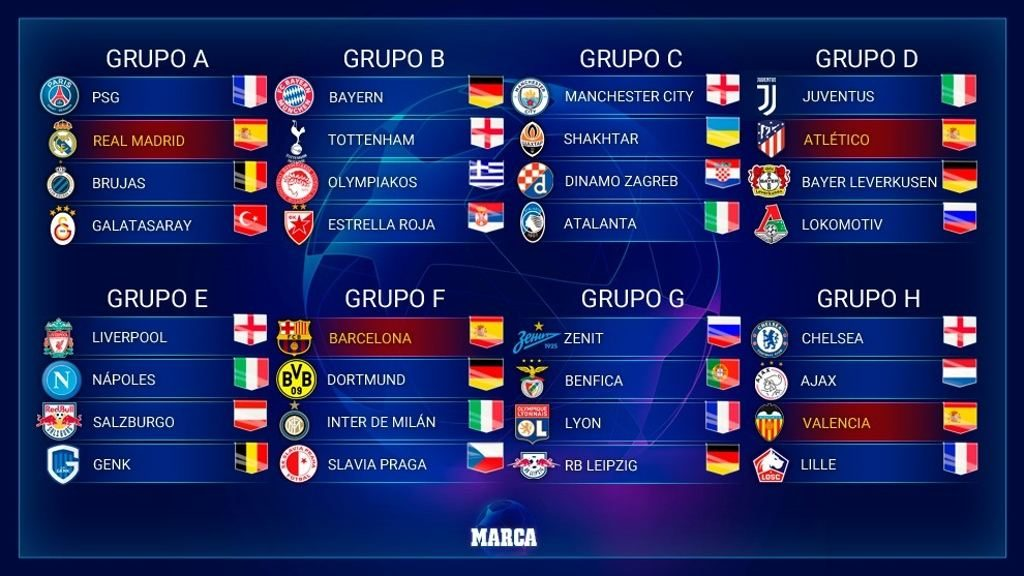 Grupos de la UEFA Champions League 2019-2020