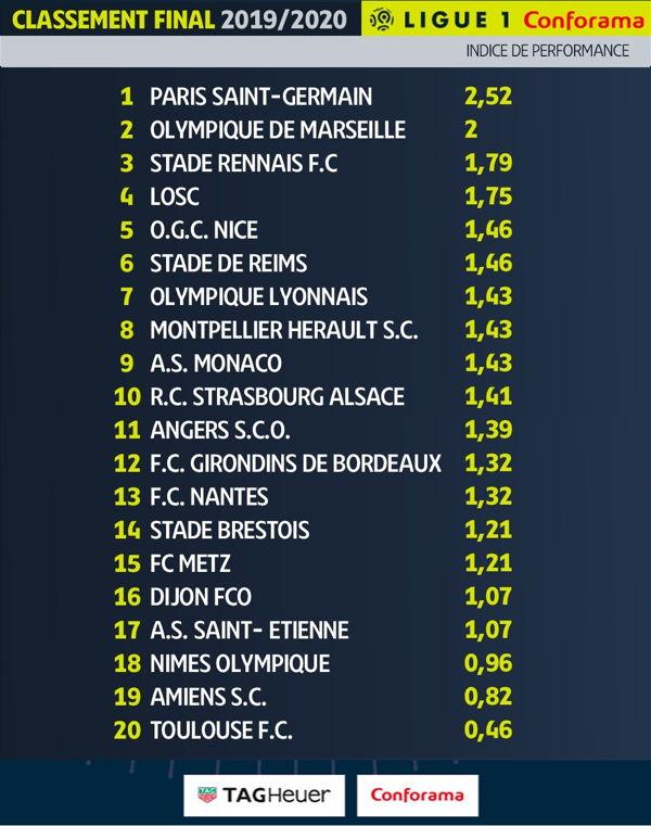 Ligue 1 El Psg Es Proclamado Campeon De La Temporada 2019 2020