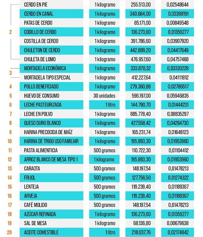 Lista de precios acordados