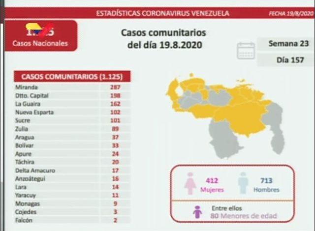 coronavirus casos 19 agosto