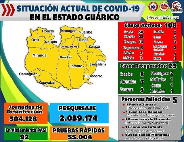 guárico casos covid 20 agosto